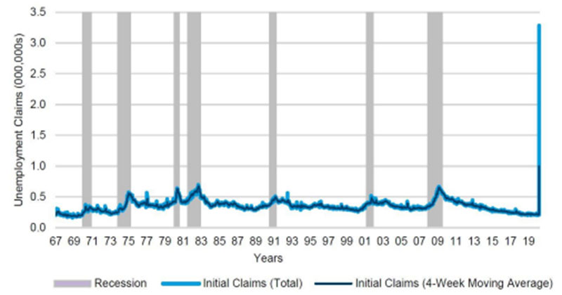 Unemployment claim spikes have been reliable indicators of recession