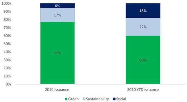 Chart showing allocation of green, sustainability issuance in 2019 and year-to-date 2020