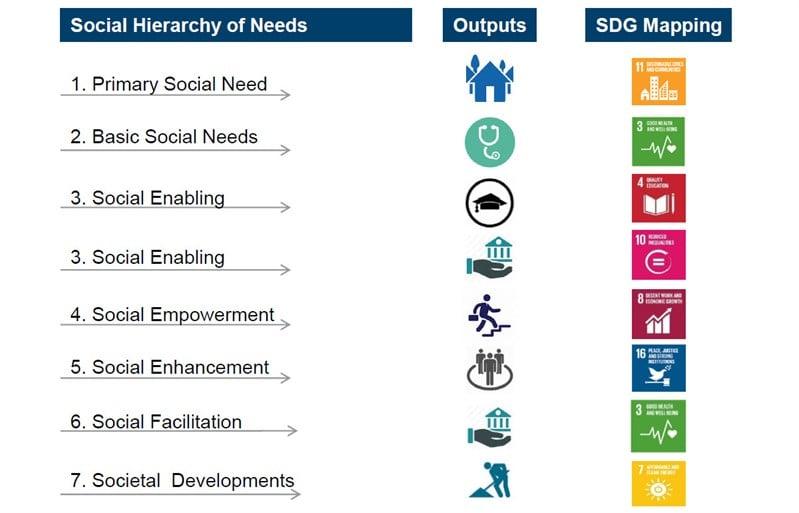 Alignment of social bond strategy focus with UN SDGs
