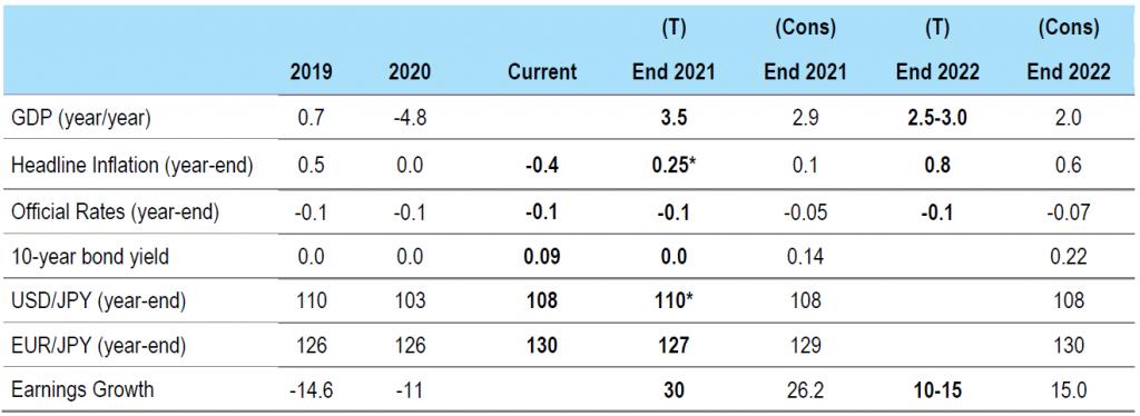 Figure 4: Japan forecasts
